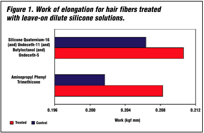 Silicones are Versatile Solutions to Protect Hair