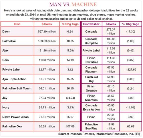 man vs. machine chart