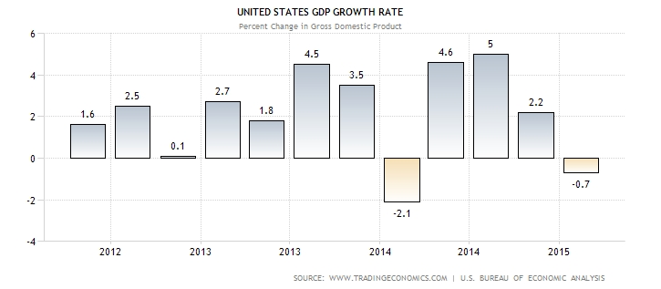 us-economy-slips-in-q1