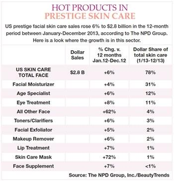Declines in Fragrances Offset Coty
